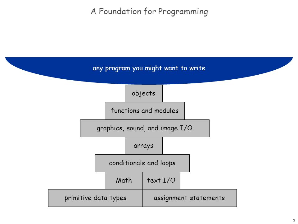 3 A Foundation for Programming objects functions and modules graphics, sound, and image I/O arrays conditionals and loops Mathtext I/O assignment statementsprimitive data types any program you might want to write