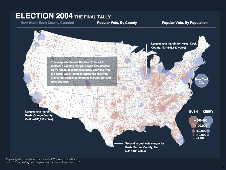 38 Eugene Pyatigorsky (based on New York Times visualization) www.ocf.berkeley.edu/~gene/media/docs/Election.pdf