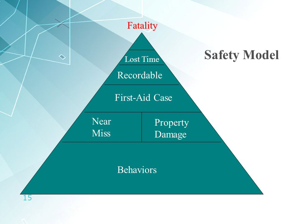 15 Behaviors First-Aid Case Recordable Lost Time Fatality Safety Model Near Miss Property Damage