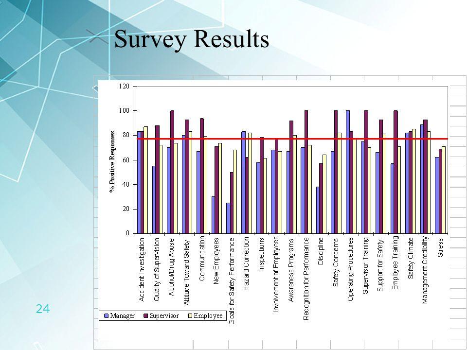 24 Survey Results