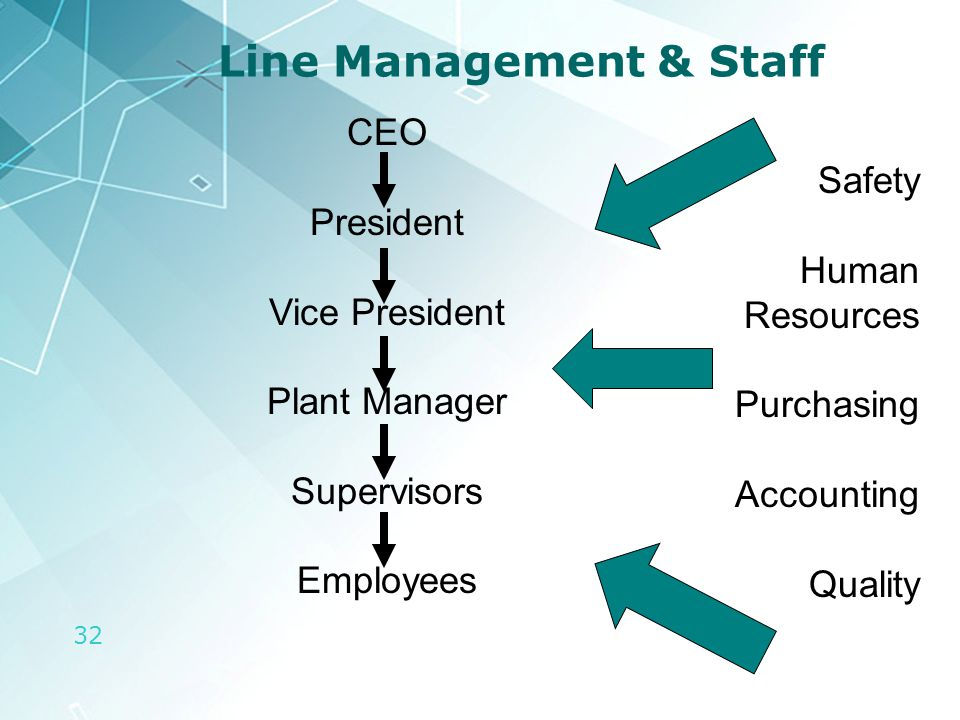 32 Line Management & Staff CEO President Vice President Plant Manager Supervisors Employees Safety Human Resources Purchasing Accounting Quality