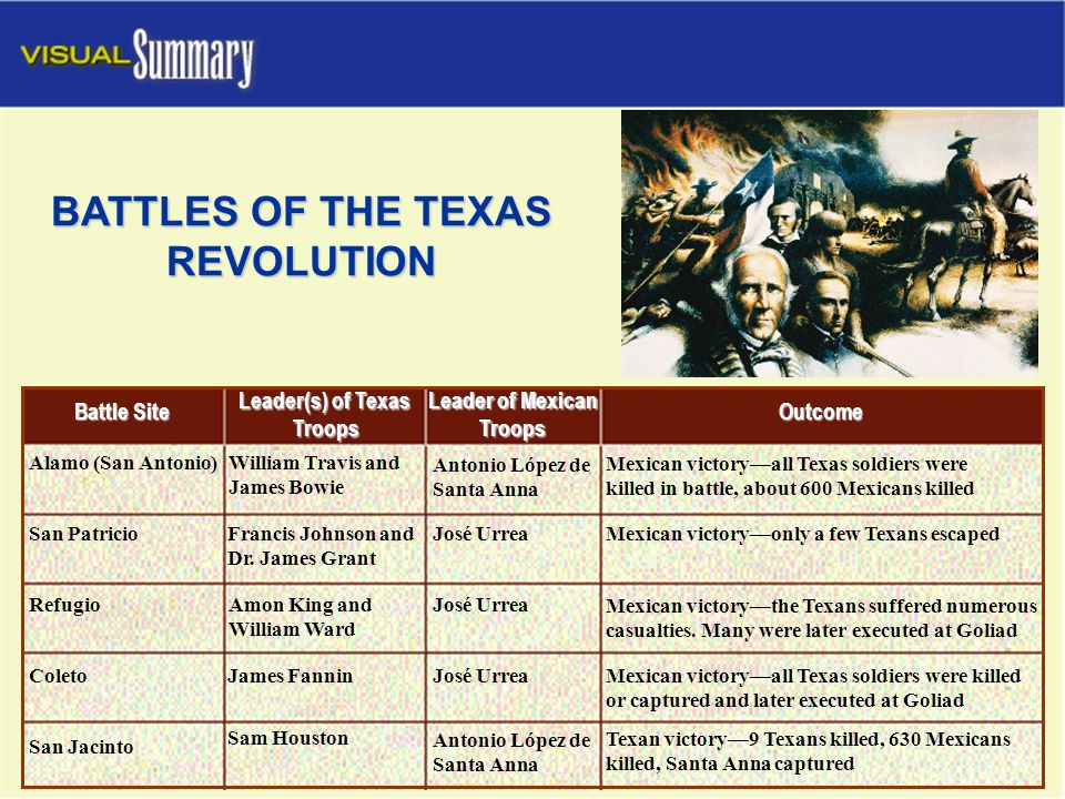 MAIN IDEA The Convention of 1836, held while the battles of the Texas Revolution were being fought, declared that Texas was independent of Mexico.