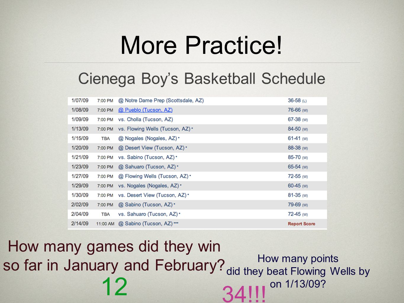 More Practice! Cienega Boy's Basketball Schedule How many games did they win so far in January and February? 12 How many points did they beat Flowing