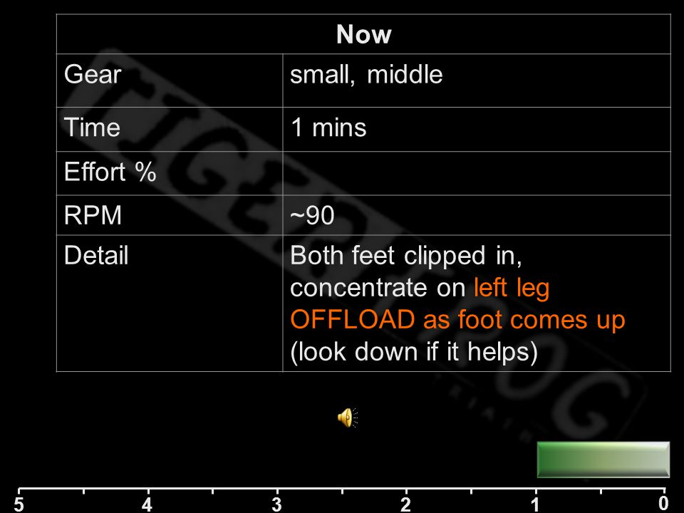 5 42 1 0 3 Now Gearsmall, middle Time1 mins Effort % RPM~90 DetailBoth feet clipped in, concentrate on left leg scrape at bottom of circle (look down