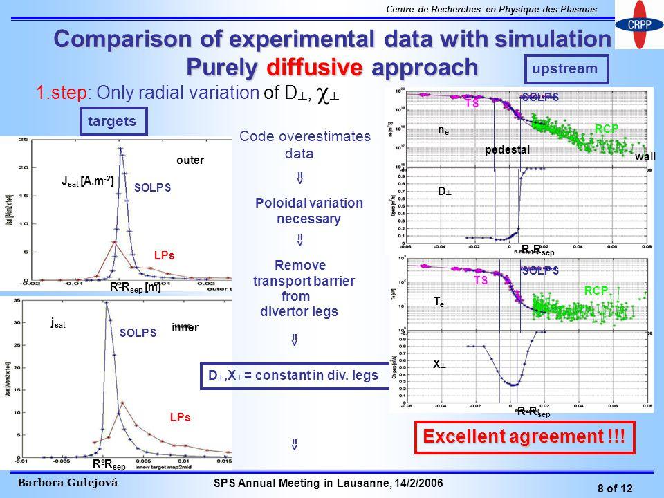 Barbora Gulejová 8 of 12 Centre de Recherches en Physique des Plasmas SPS Annual Meeting in Lausanne, 14/2/2006 Comparison of experimental data with s