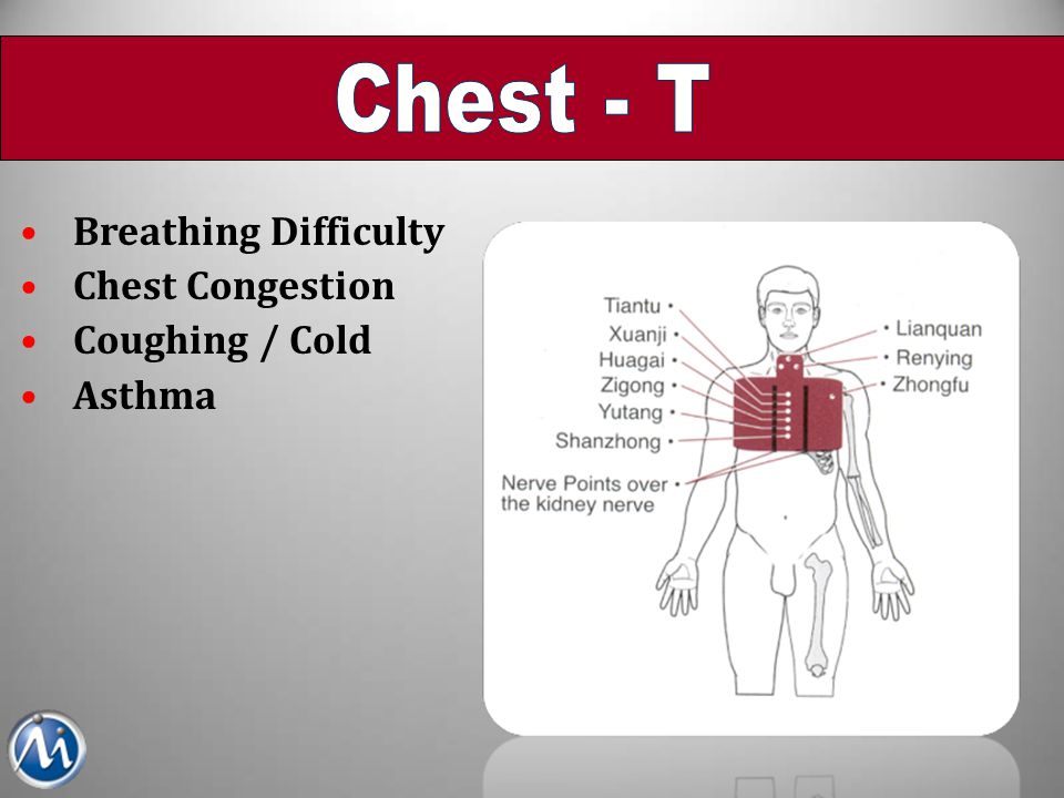 Breathing Difficulty Chest Congestion Coughing / Cold Asthma