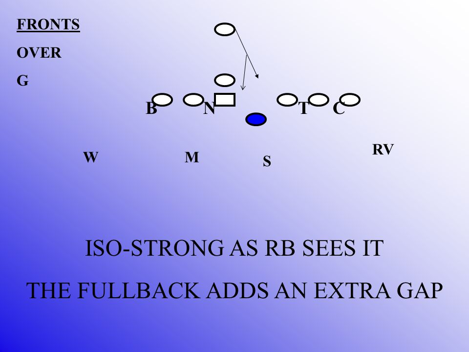 B N T C M S W FRONTS OVER G RV ISO-STRONG AS RB SEES IT THE FULLBACK ADDS AN EXTRA GAP