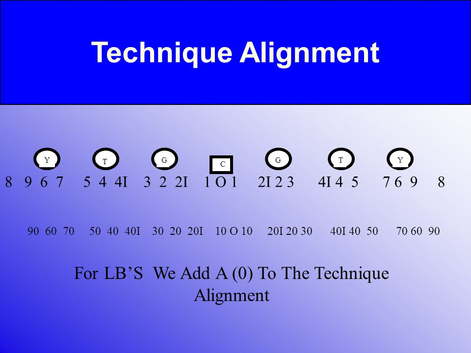 TECHNIQUE – ALIGNMENT 8 9 6 7 5 4 4I 3 2 2I 1 O 1 2I 2 3 4I 4 5 7 6 9 8 For LB'S We Add A (0) To The Technique Alignment C GG T YTY 90 60 70 50 40 40I 30 20 20I 10 O 10 20I 20 30 40I 40 50 70 60 90 Technique Alignment