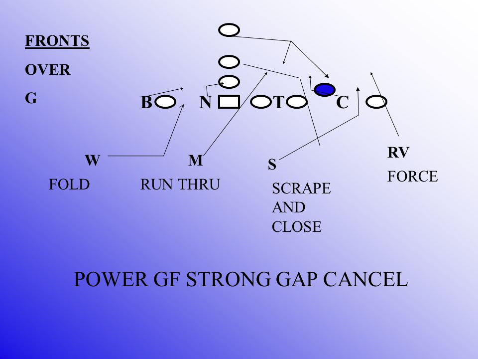 B N T C M S W FRONTS OVER G RV SCRAPE AND CLOSE FORCE RUN THRUFOLD POWER GF STRONG GAP CANCEL