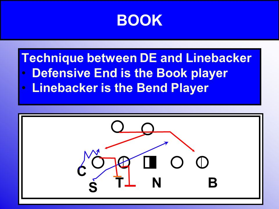 BOOK Technique between DE and Linebacker Defensive End is the Book player Linebacker is the Bend Player TBN C S