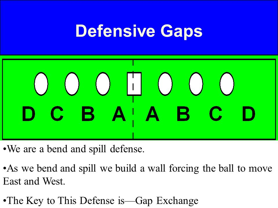Defensive Gaps We are a bend and spill defense.