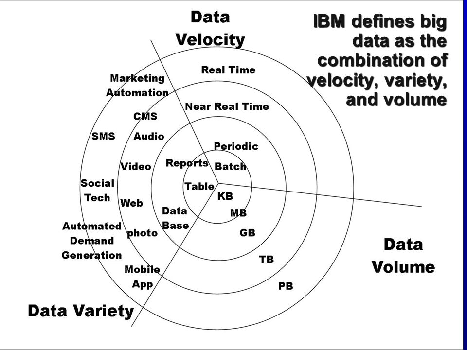 IBM defines big data as the combination of velocity, variety, and volume
