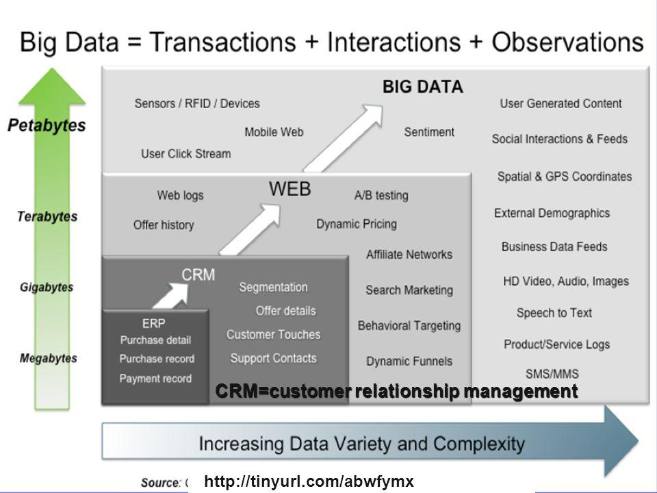 http://tinyurl.com/abwfymx CRM=customer relationship management