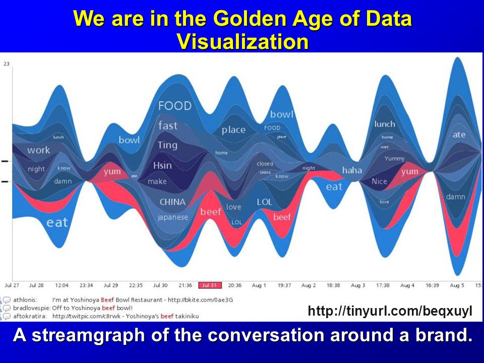 We are in the Golden Age of Data Visualization A streamgraph of the conversation around a brand.