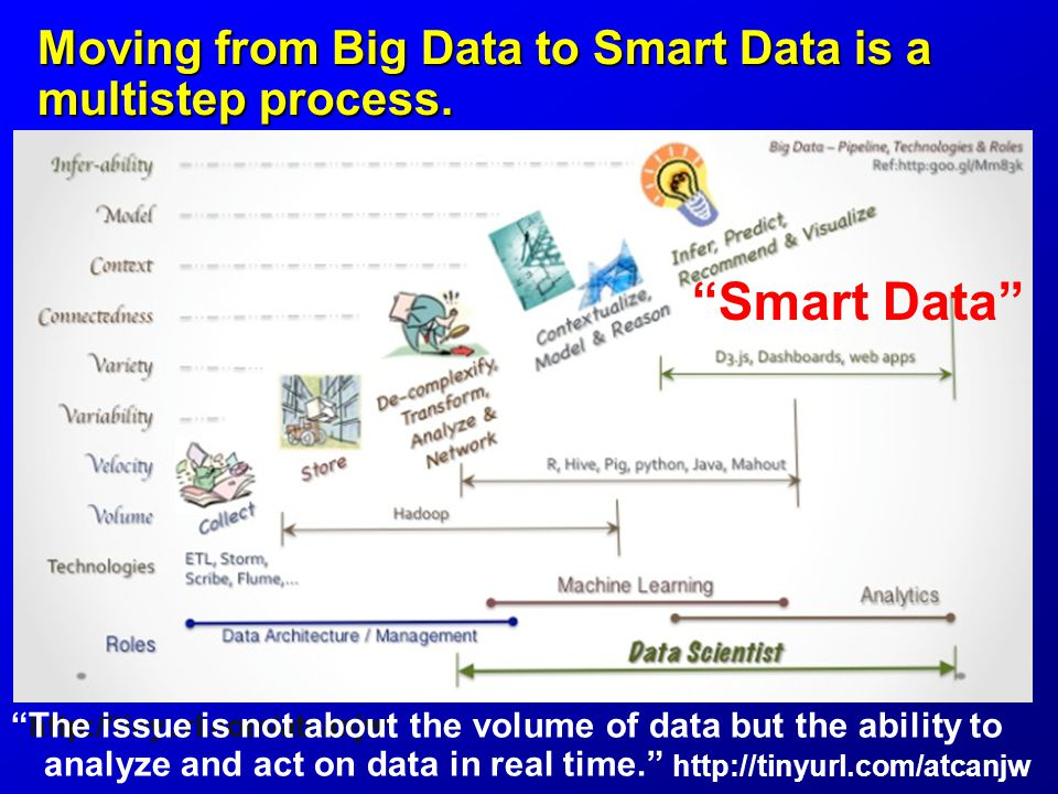 Moving from Big Data to Smart Data is a multistep process.