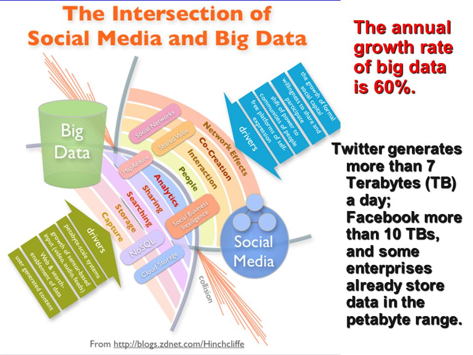 Problems with Big Data – Privacy A sensible back-up strategy may create more than 100 copies.
