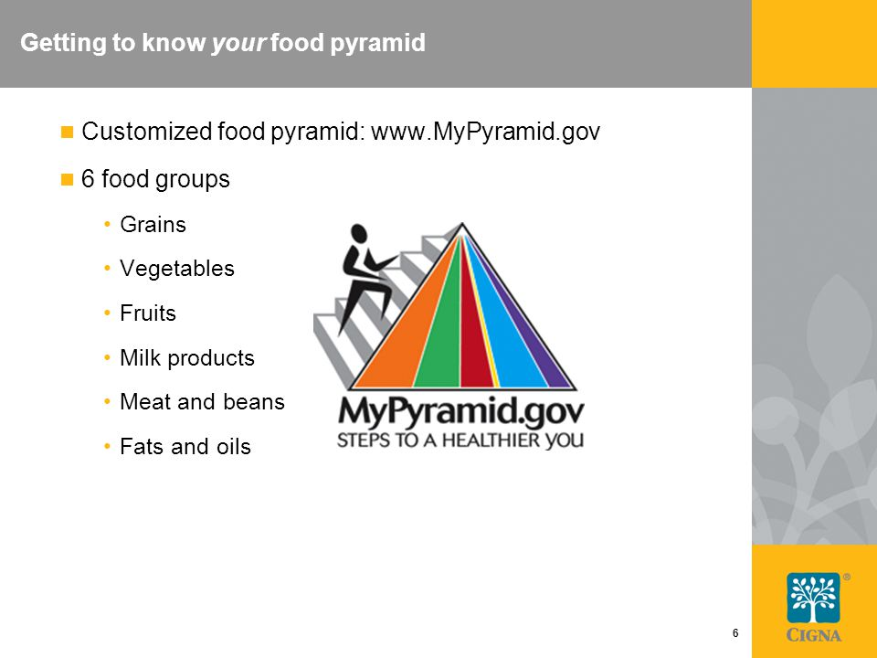 6 Getting to know your food pyramid Customized food pyramid: www.MyPyramid.gov 6 food groups Grains Vegetables Fruits Milk products Meat and beans Fat