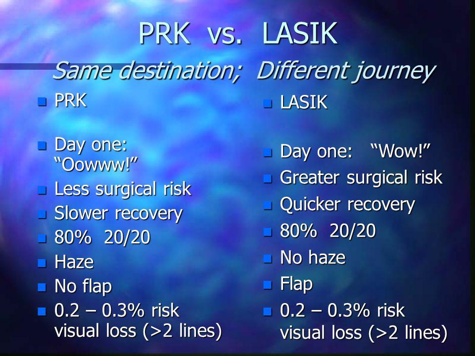 "PRK vs. LASIK Same destination; Different journey n PRK n Day one: ""Oowww!"" n Less surgical risk n Slower recovery n 80% 20/20 n Haze n No flap n 0.2"