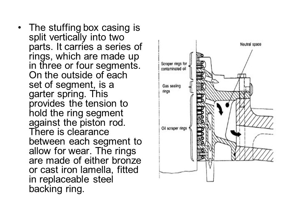 The stuffing box casing is split vertically into two parts. It carries a series of rings, which are made up in three or four segments. On the outside