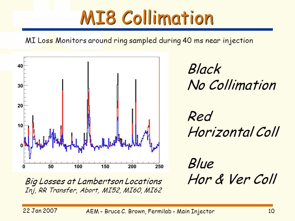 AEM - Bruce C. Brown, Fermilab - Main Injector 10 22 Jan 2007 MI8 Collimation MI Loss Monitors around ring sampled during 40 ms near injection Black N