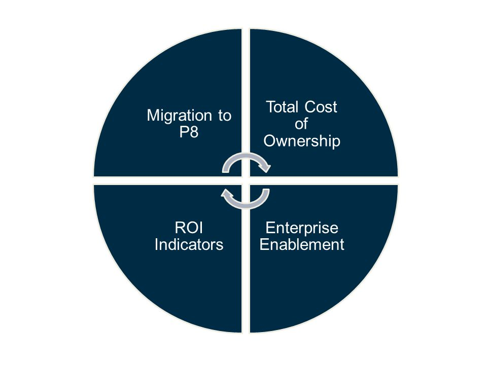 Migration to P8 Total Cost of Ownership Enterprise Enablement ROI Indicators