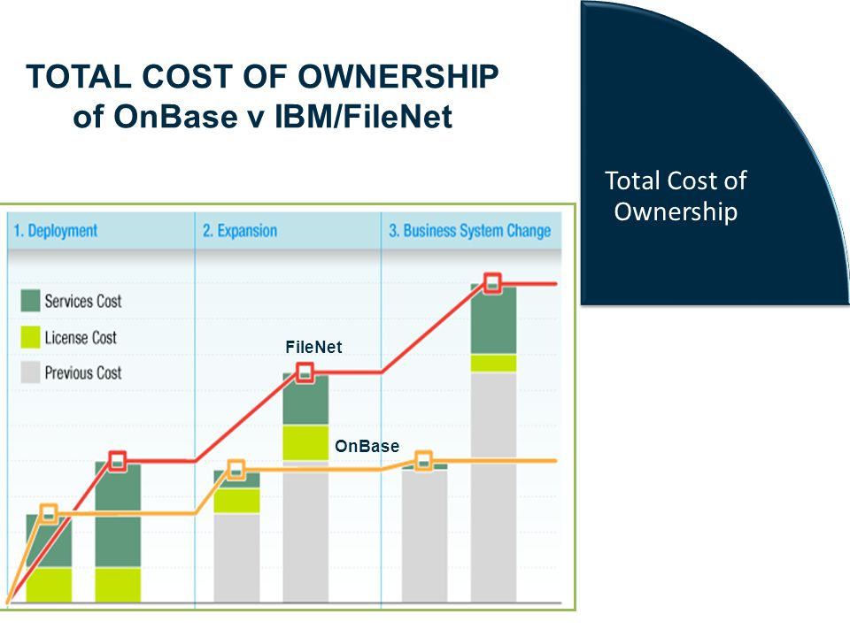 Save hundreds of thousands to enable your enterprise Enterprise Enablement TRUE LOWER COST OF ONWERSHIP WITH ONBASE vs IBM Click-once deployment Point & click screen scrape integration proven with hundreds of applications Flexible taxonomy that can accommodate any process without coding or services OnBase: 1:1 software to services cost FileNet: 1:6 software to services cost