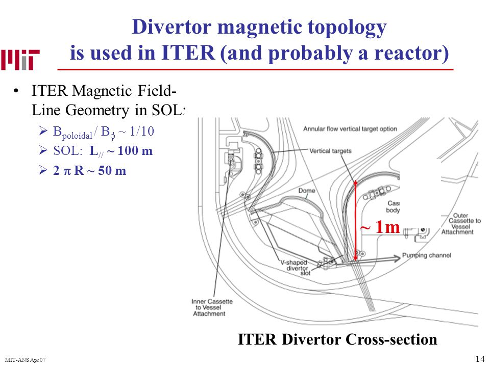 14 MIT-ANS Apr 07 Divertor magnetic topology is used in ITER (and probably a reactor) ITER Magnetic Field- Line Geometry in SOL:  B poloidal / B  ~