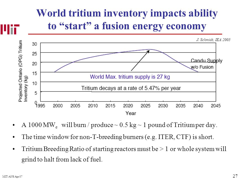 27 MIT-ANS Apr 07 World tritium inventory impacts ability to start a fusion energy economy A 1000 MW e will burn / produce ~ 0.5 kg ~ 1 pound of Tritium per day.