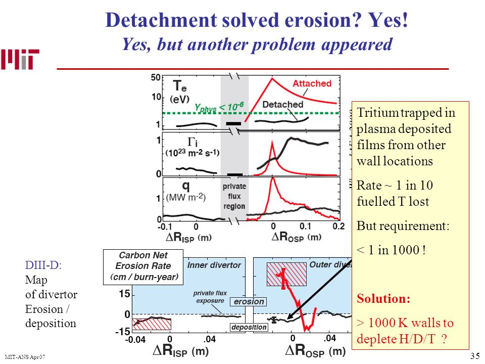 35 MIT-ANS Apr 07 Detachment solved erosion? Yes! Yes, but another problem appeared DIII-D: Map of divertor Erosion / deposition Whyte, IAEA 2000 Trit
