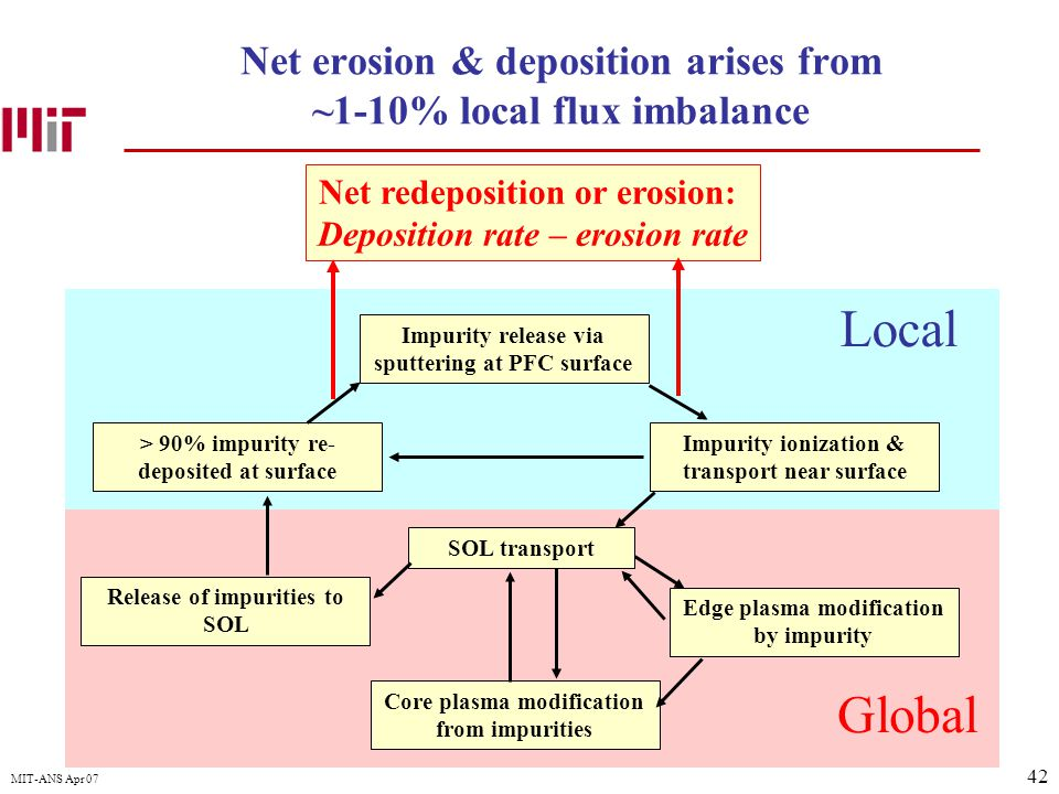 42 MIT-ANS Apr 07 Net redeposition or erosion: Deposition rate – erosion rate Impurity release via sputtering at PFC surface Impurity ionization & tra