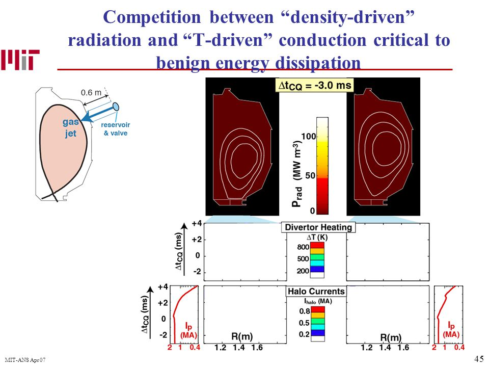 """45 MIT-ANS Apr 07 Competition between """"density-driven"""" radiation and """"T-driven"""" conduction critical to benign energy dissipation"""