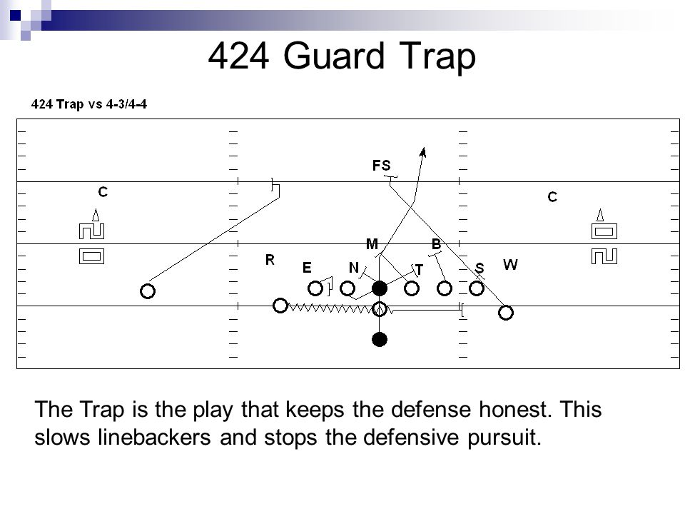 424 Guard Trap The Trap is the play that keeps the defense honest. This slows linebackers and stops the defensive pursuit.