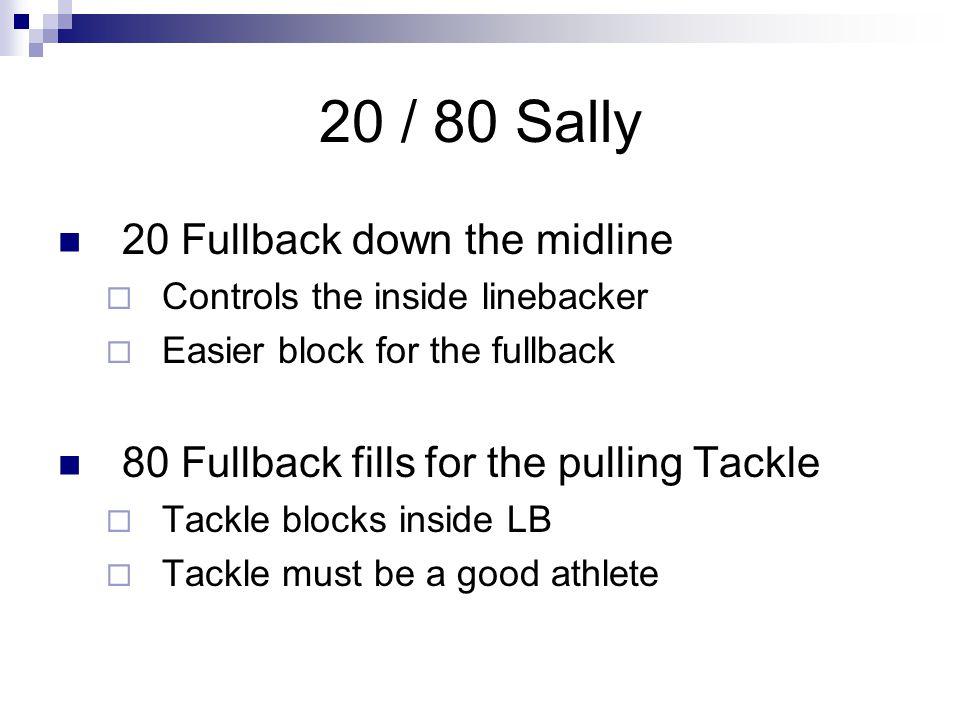 20 / 80 Sally 20 Fullback down the midline  Controls the inside linebacker  Easier block for the fullback 80 Fullback fills for the pulling Tackle 