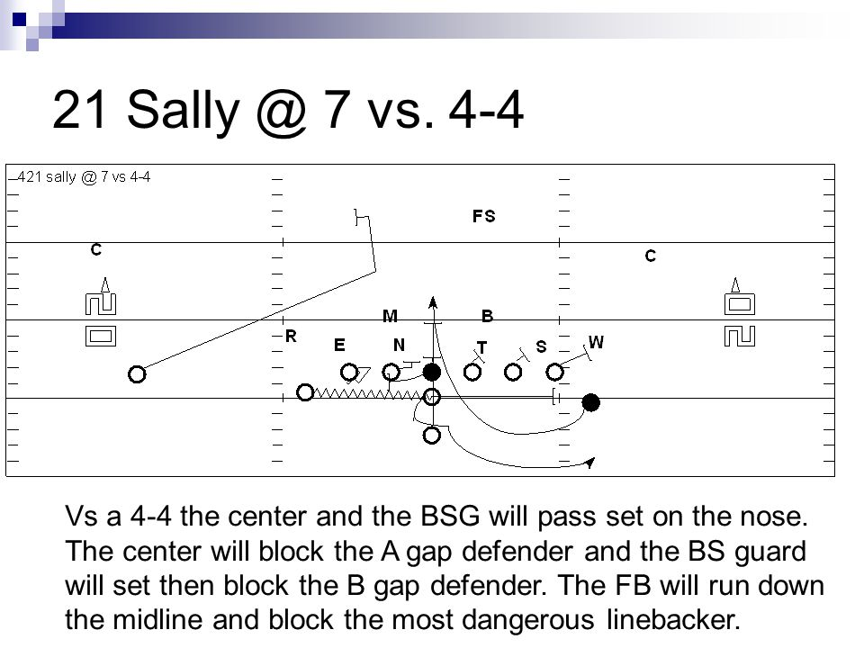 21 Sally @ 7 vs. 4-4 Vs a 4-4 the center and the BSG will pass set on the nose. The center will block the A gap defender and the BS guard will set the