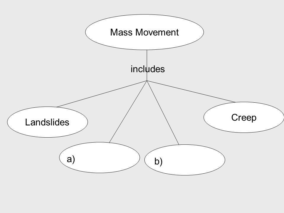 Mass Movement Landslides Creep includes a) b)