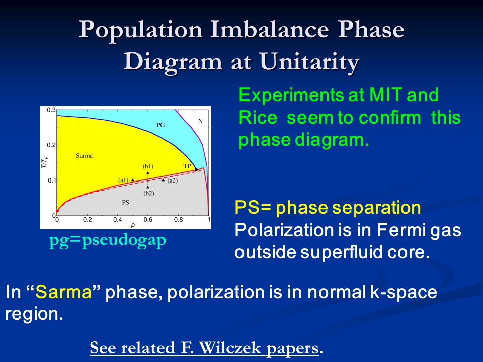 Population Imbalance Phase Diagram at Unitarity.