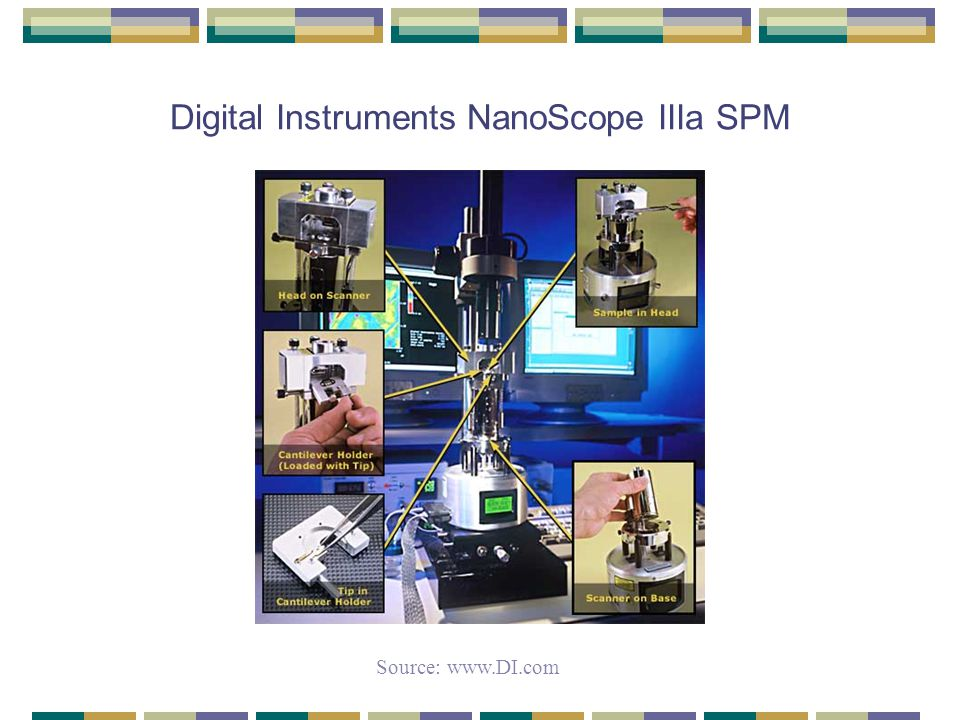 Digital Instruments NanoScope IIIa SPM Source: www.DI.com
