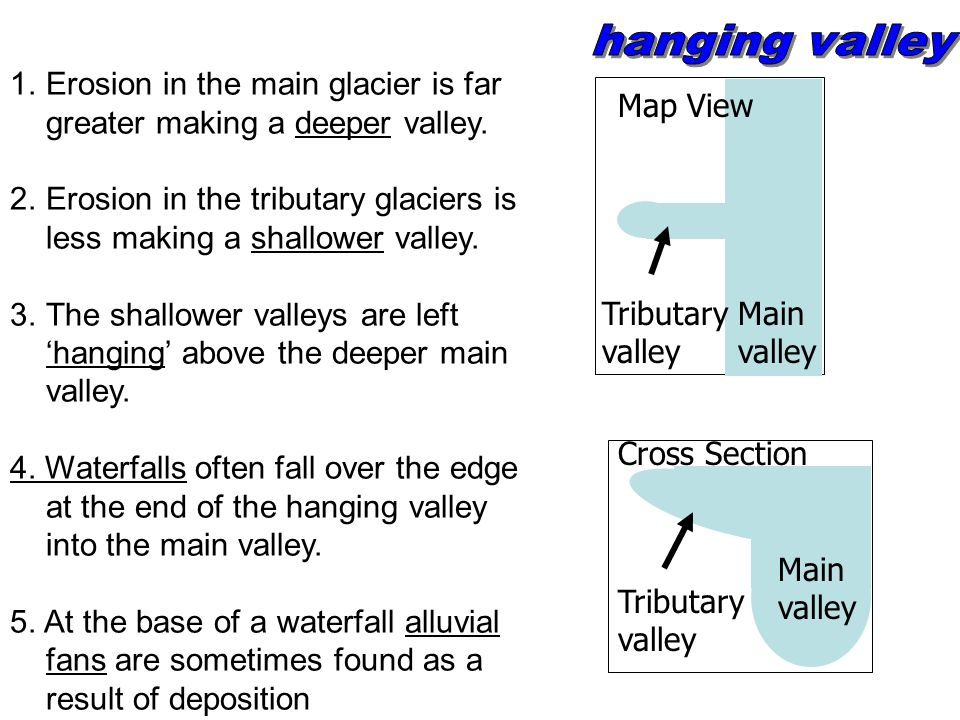 Formation of U-shaped valley Before glaciation a v-shaped valley During the ice age a glacier moves down the valley. Rocks trapped in the bottom of th