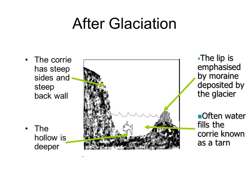 During Glaciation The ice moves downhill as a glacier A B C For full credit marks mention how abrasion, plucking & freeze thaw work At 'A' freeze thaw