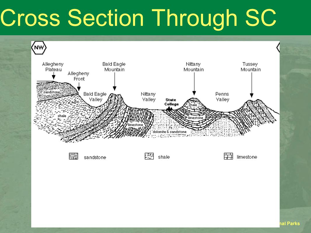 GEOSC 10 - Geology of the National Parks Cross Section Through SC