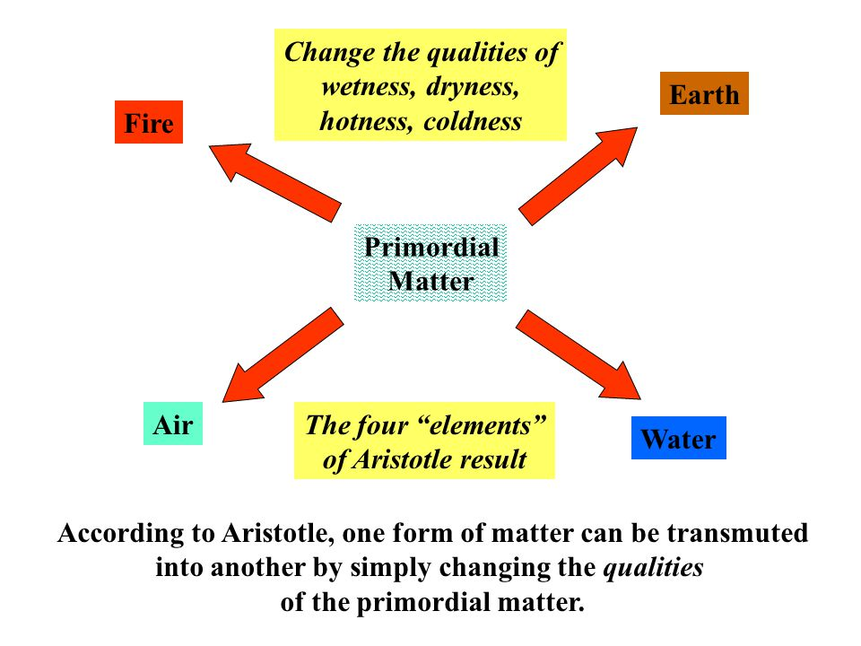 According to Aristotle, one form of matter can be transmuted into another by simply changing the qualities of the primordial matter.