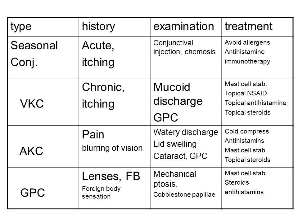typehistoryexaminationtreatment Seasonal Conj. Acute, itching Conjunctival injection, chemosis Avoid allergens Antihistamine immunotherapy VKC Chronic