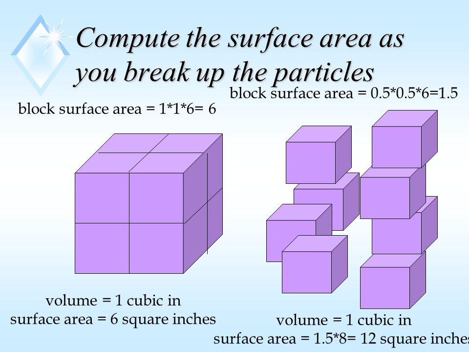 Compute the surface area as you break up the particles volume = 1 cubic in surface area = 6 square inches volume = 1 cubic in surface area = 1.5*8= 12 square inches block surface area = 0.5*0.5*6=1.5 block surface area = 1*1*6= 6