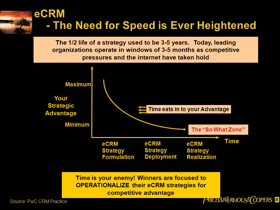 eCRM - The Need for Speed is Ever Heightened The 1/2 life of a strategy used to be 3-5 years.