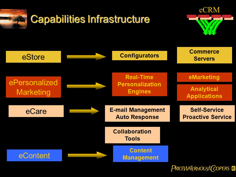 Capabilities Infrastructure eContent Content Management eCRM ePersonalized Marketing eCustomerCareeCustomerCareeStoreeStoreeContenteContent eCare Collaboration Tools Self-Service Proactive Service E-mail Management Auto Response eStore ePersonalized Marketing Configurators Commerce Servers Real-Time Personalization Engines eMarketing Analytical Applications