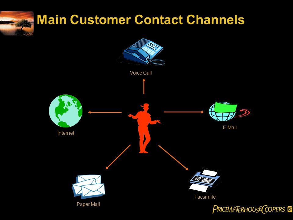 Main Customer Contact Channels Internet Paper Mail Facsimile E-Mail Voice Call