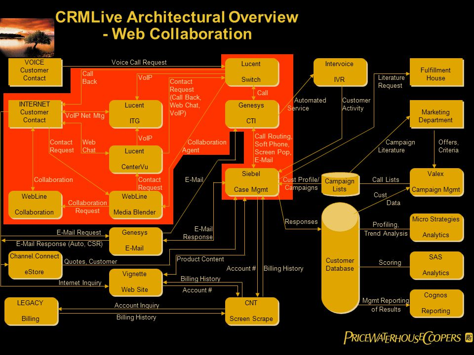 CRMLive Architectural Overview - Web Collaboration
