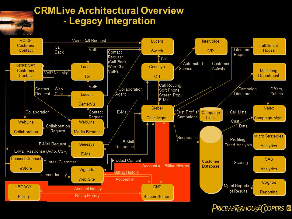 CRMLive Architectural Overview - Legacy Integration