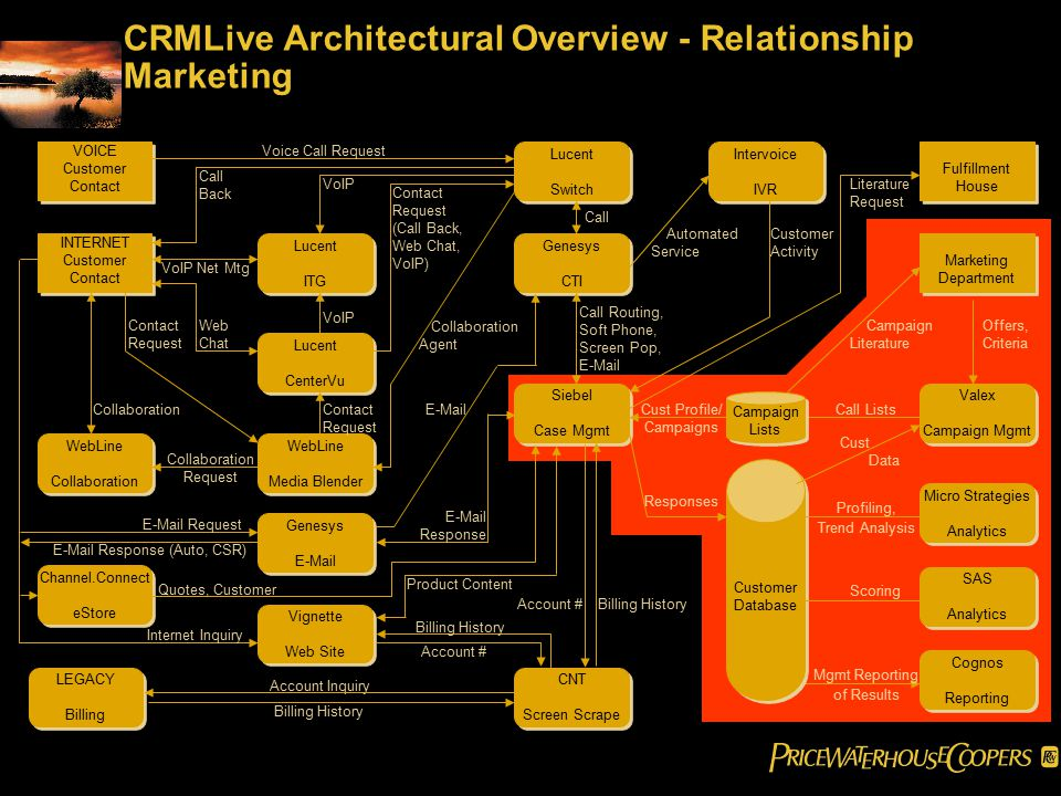 CRMLive Architectural Overview - Relationship Marketing