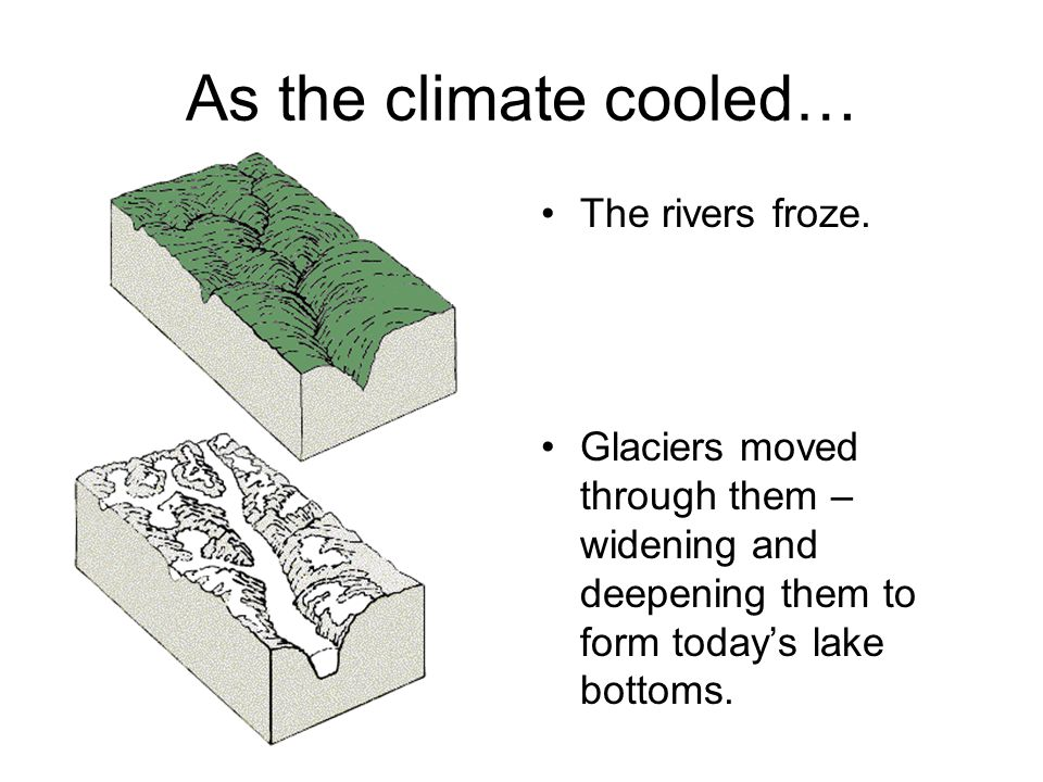 As the climate cooled… The rivers froze. Glaciers moved through them – widening and deepening them to form today's lake bottoms.